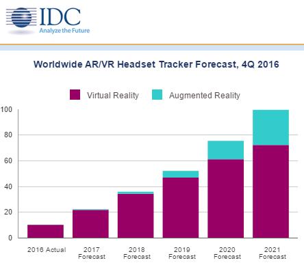 IDC发布报告 2021年AR市场规模将是VR的两倍